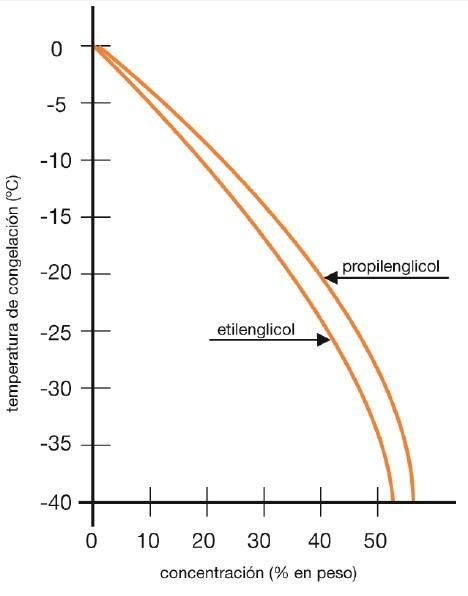 Glicol-enfriamiento-agua-industrial